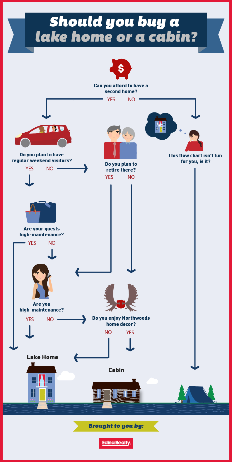Flowchart should you buy a lake home or a cabin edina for What type of loan do i need to buy land
