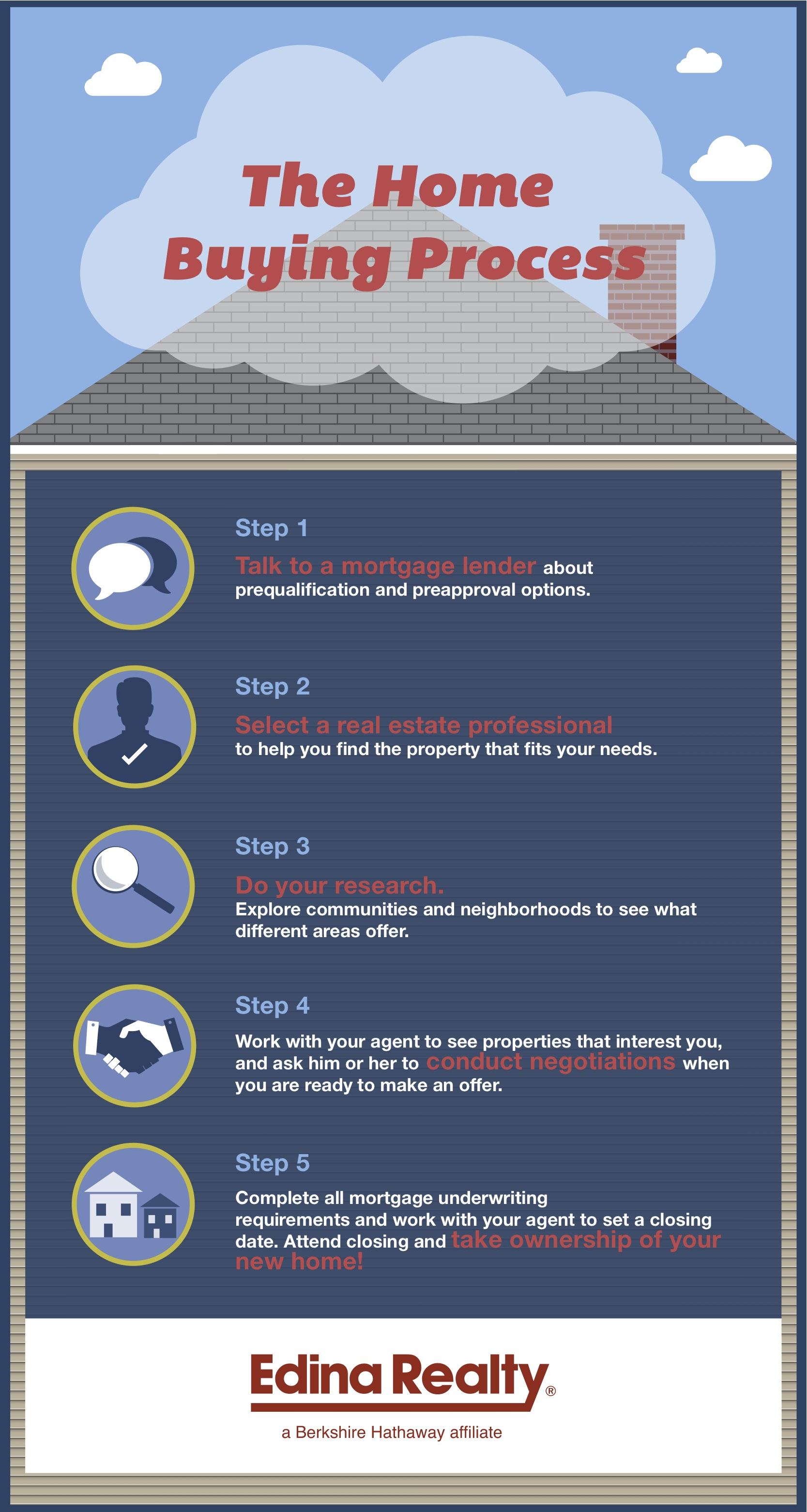 Home buying process infographic