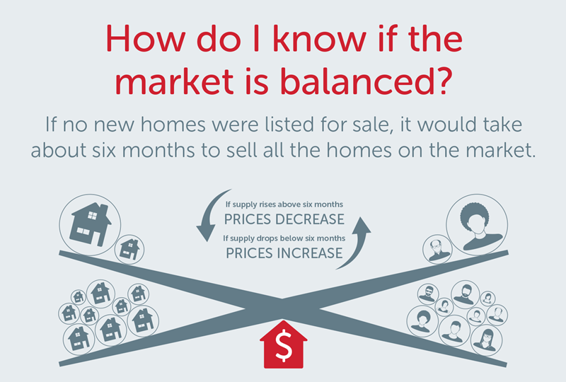 Infographic what is balanced market